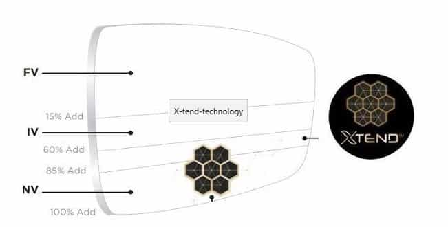 Xtend technology lens design