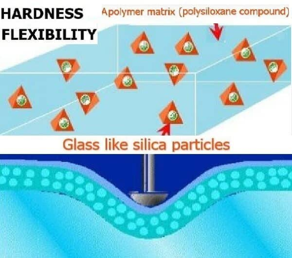hardness-flexibility-coatings